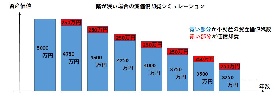 減価償却_シミュレーション例①
