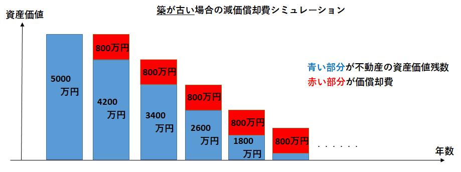 減価償却_シミュレーション例②
