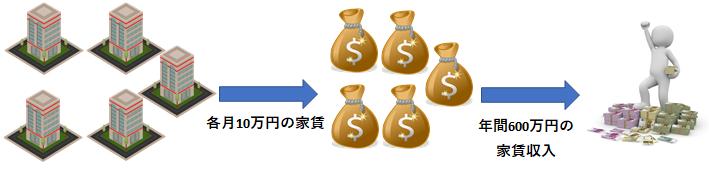 長期で安定収入