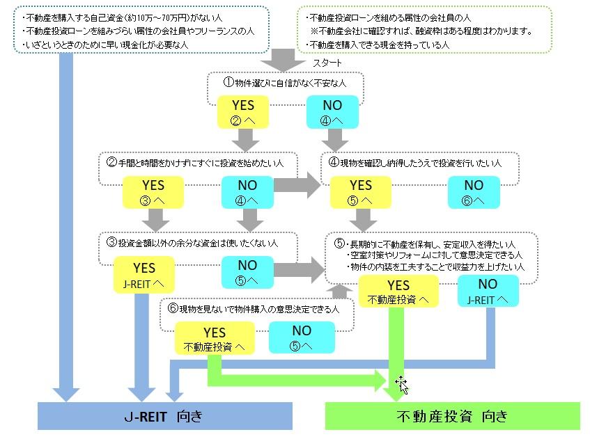 不動産投資信託とは?|簡単に理解できる解説&適性判断チャート付き
